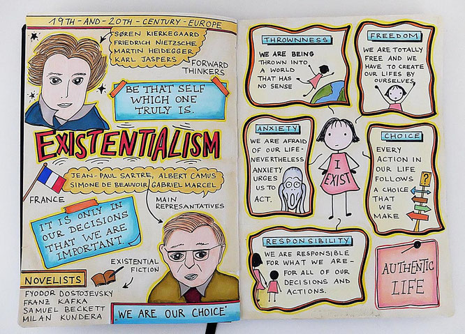 Sketchnote Philosophy Existentialism - Existentilalismus - Sketchnotes