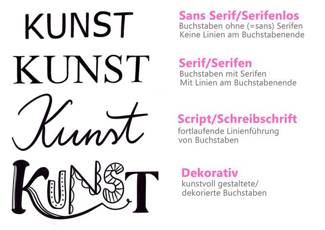 Handlettering, Lettering, Einführung, Schrift, Schriftarten, Serif, Sans serif, Script, Dekorativ