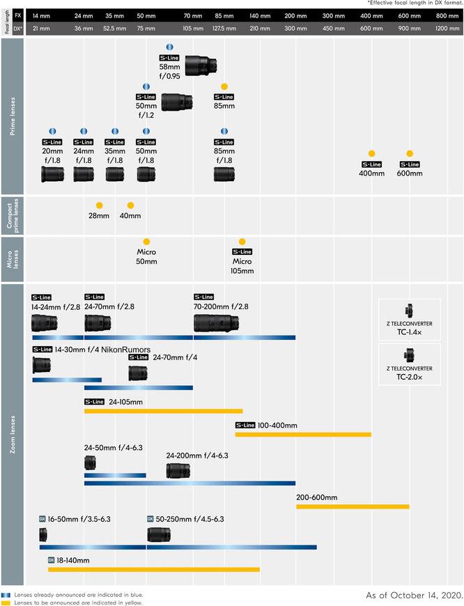 Nikon Z7 roadmap