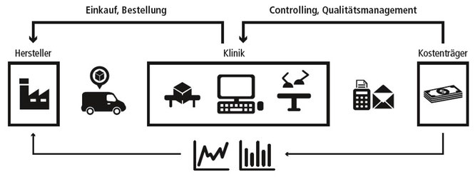 Cockpit-Sicht: Komplette Prozesskette von Wareneinkauf bis Auslieferung