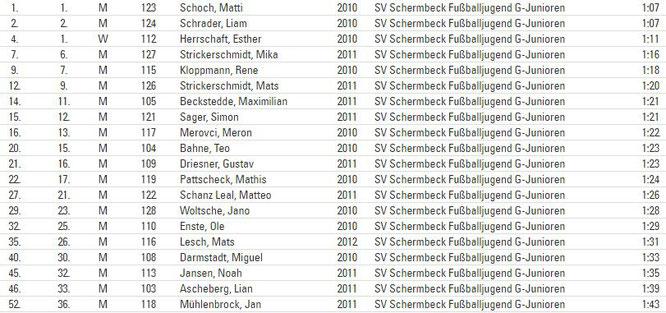 Ergebnisliste des Bambini-Laufes beim 34. Volks- und Straßenlauf der Leichtathletik-Abteilung