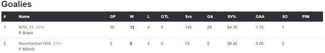 Torhüterstatistiken der Playoffs
