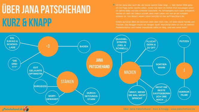Über mich habe ich eine Mind-Map erstellt - Mama-Blog patschehand.de