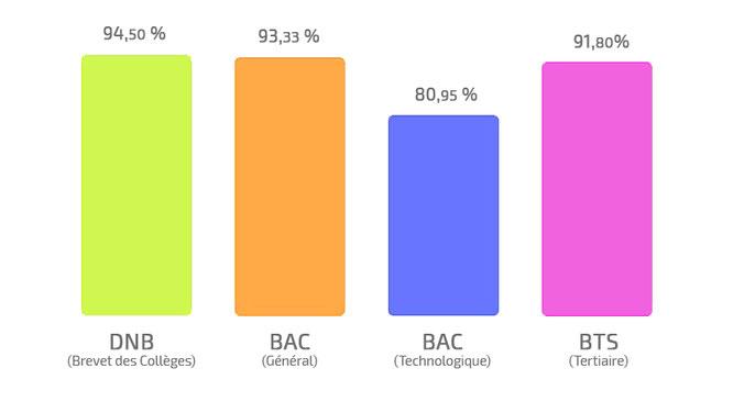 Réussite aux examens session 2017 : DNB, BAC (ES, S, L, STMG) et BTS (AG PME-PMI, CG, CI, MUC, NOT)