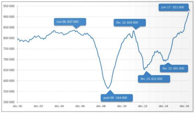 Record historique du nombre de vente