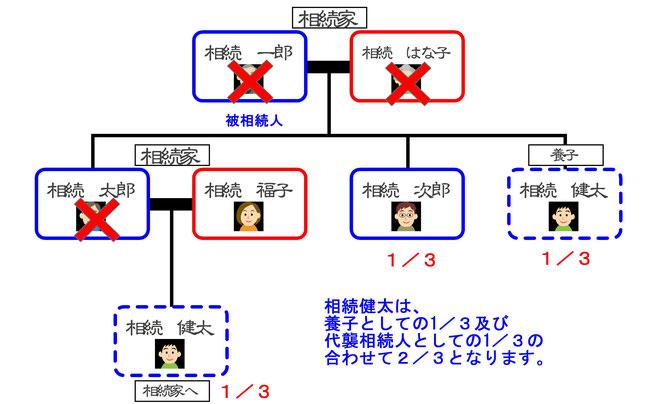 代襲相続人が養子の場合の相続関係図