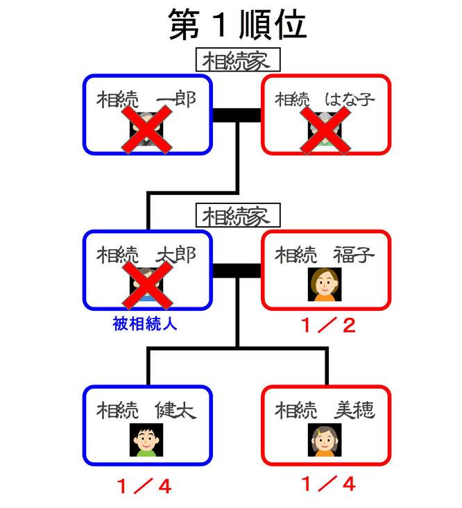 第一順位 相続関係図