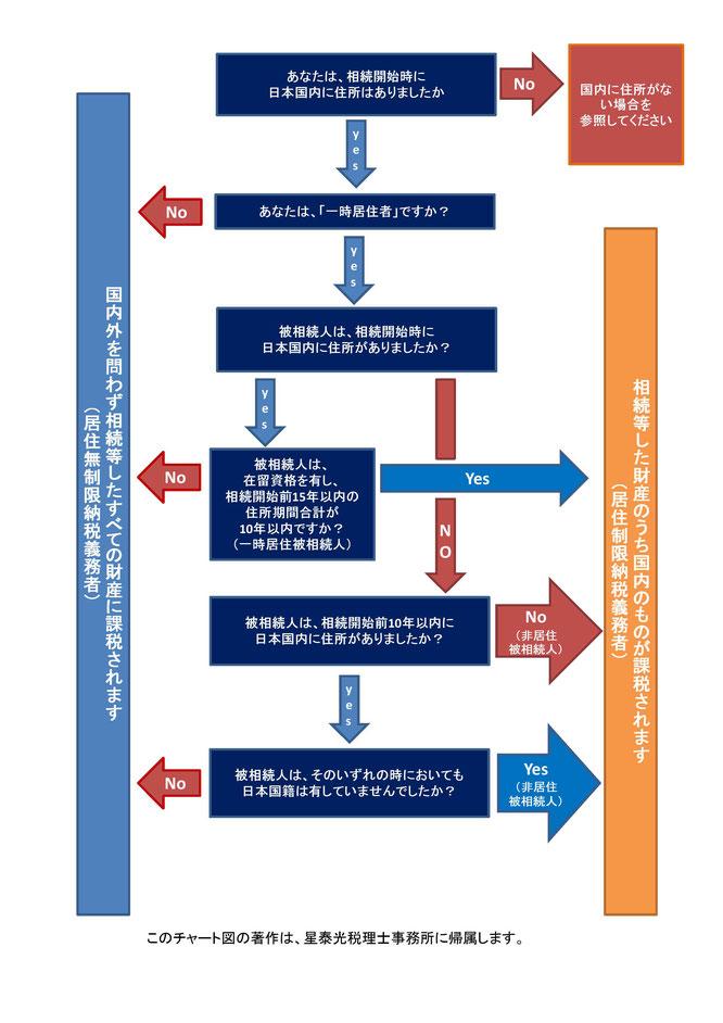 相続人が日本に住所を有する場合の相続税の課税財産範囲のフローチャート
