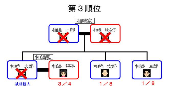 第三順位 相続関係図