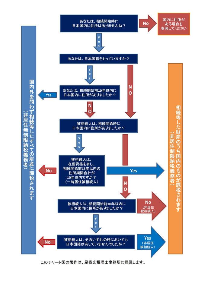 相続人が日本に住所を有しない場合の相続税の課税財産範囲のフローチャート