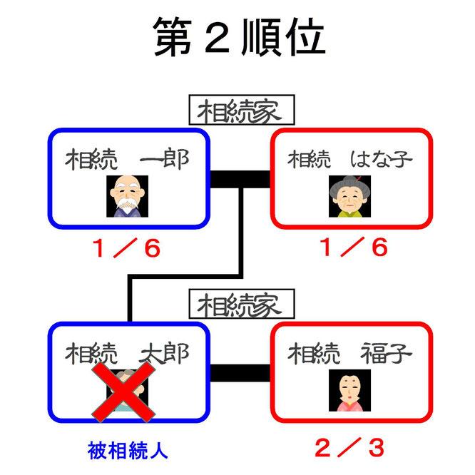 第二順位 相続関係図