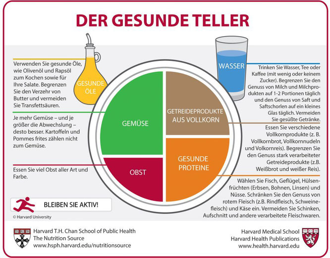 Der Gesunde Teller - Quelle: https://www.hsph.harvard.edu/nutritionsource/healthy-eating-plate/translations/german/