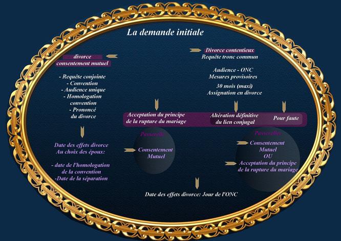 Schéma de la procédure de divorce