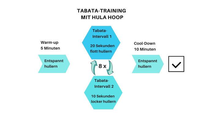 Hula-Hoop-Trainingsplan