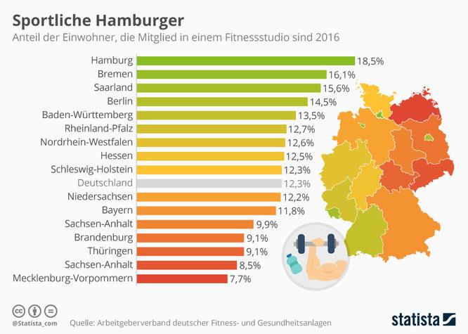 Fitnessstudiobesuche in nach Bundesländern in Deutschland