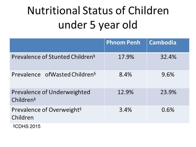 5歳未満幼児の栄養状態