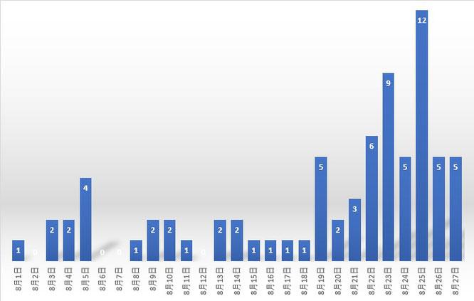 今月の上越市内・感染者数の推移(新潟県の発表を基に作成)