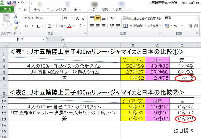 リオ五輪、ジャマイカ、日本、400mリレー、決勝