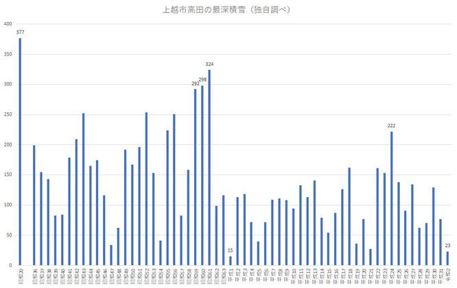 気象庁のホームページからデータ収集してグラフにしてみました(画像をクリックして拡大)