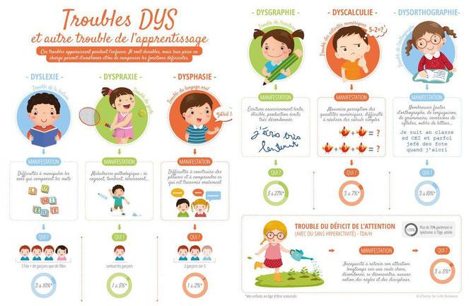 la podologie pour les dys, dyslexie, dyspraxie, troubles dys