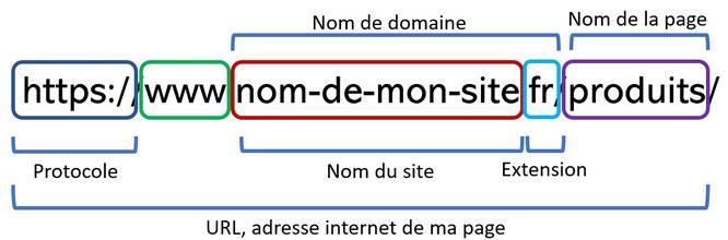 La structure d'un nom de domaine