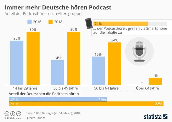 Podcast Nutzung in Deutschland in 2018