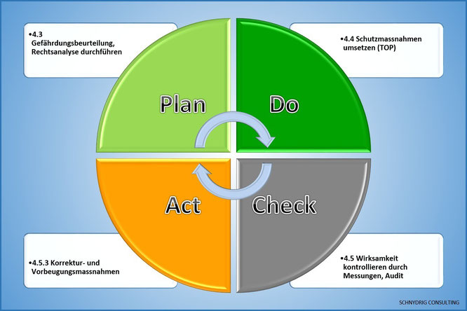 Qualitätsmanagement PDCA
