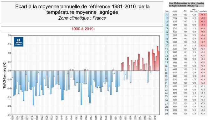 Les relevés sur les 30 dernières années à l'échelle France. Sachant qu'en montagne en moyenne l'élévation des températures est multipliée par deux...