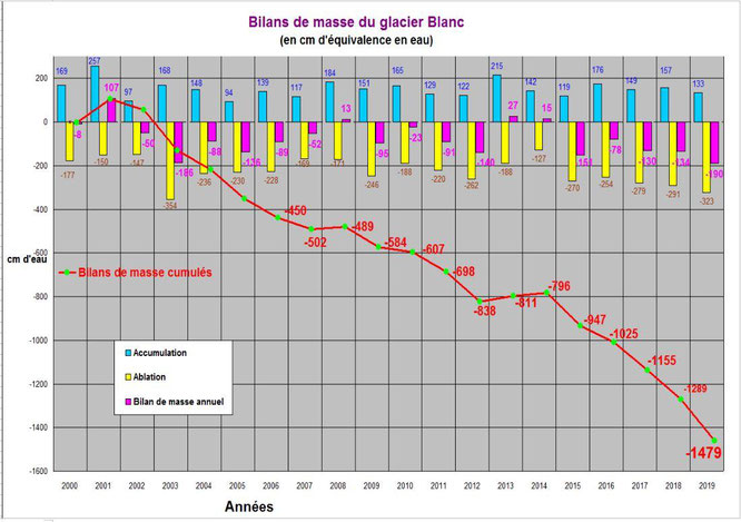 Evolution du plus grand glacier des Alpes du Sud, le glacier Blanc dans les Ecrins. En 20 ans ! (voir le billet ci dessus)