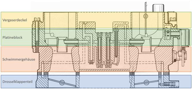 Zenith-Stufenvergaser 35/40 INAT schematischer Schnitt