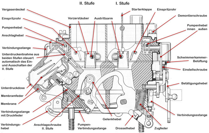Zenith-Stufenvergaser 35/40 INAT (Zweivergaseranlage) schem. Schnitt, Drosselklappenbestätigung 1. und 2. Stufe