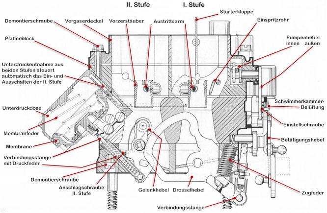 Zenith-Stufenvergaser 35/40 INAT schem. Schnitt, Drosselklappenbetätigung 1. + 2. Stufe