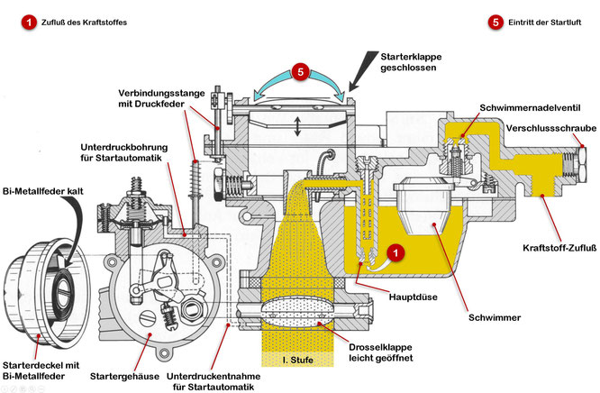 Zenith-Stufenvergaser 35/40 INAT (Zweivergaseranlage) schem. Schnitt, Wirkungsweise beim Kaltstart