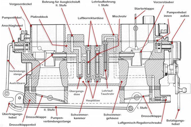 Zenith-Stufenvergaser 35/40 INAT schem. Schnitt, Hauptdüsensystem