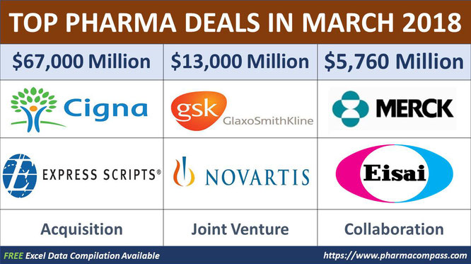 Table with the top acquisitions, joint ventures and collaborations in the pharma world in march 2018