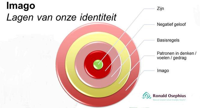 Imago De lagen van onze identiteit                                                           Bron: Jan Geurtz