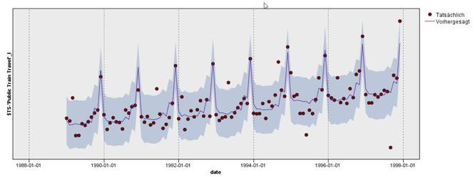 Visualisierung einer Zeitreihenanalyse im IBM SPSS Modeler