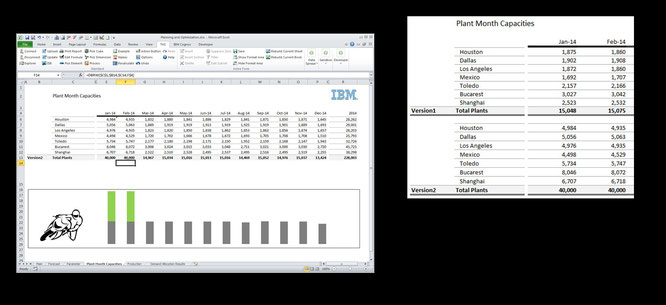 Optimierung mit IBM Cplex iLog - Erhöhung der Produktionskapazitäten