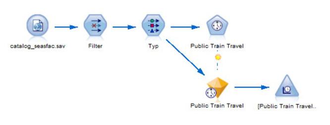 Aufbau der Vorhersageanalyse im IBM SPSS Modeler