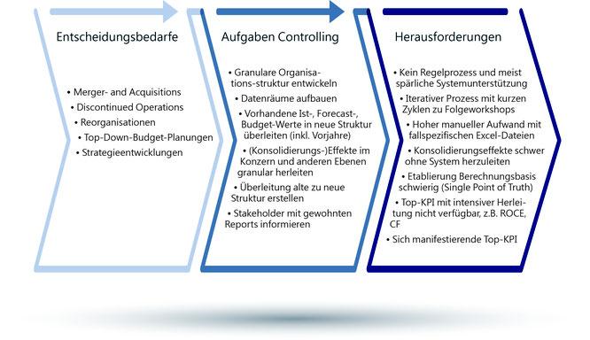 Abbildung 1: Herausforderungen für das Controlling bei Entscheidungen zu Organisationsveränderungen