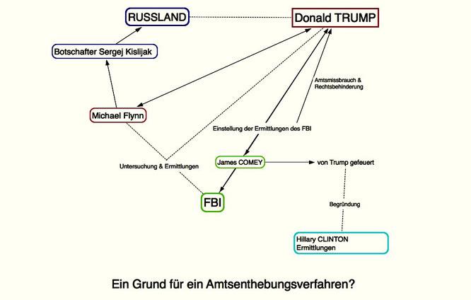 Trumps-Netzwerk