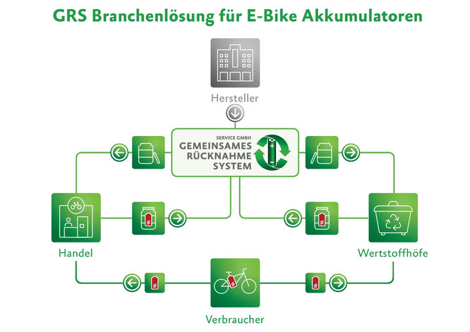 Infografik: Die GRS Branchenlösung