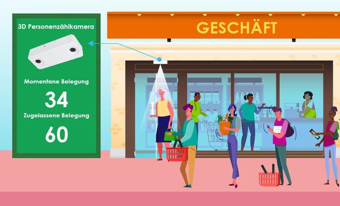 Jeder zählt – VIVOTEK präsentiert sichere Crowd-Control-Lösung für den Einzelhandel