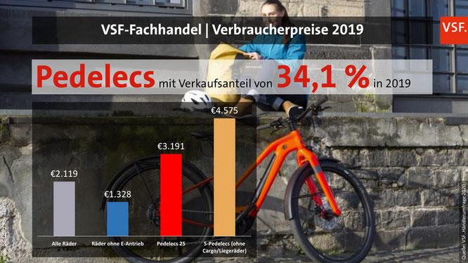 Verbraucherpreise Fahrradhandel 2019  ©VSF