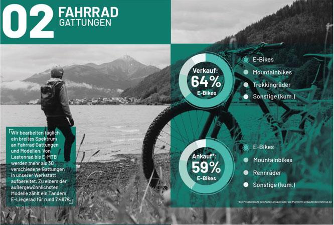 Zahlen & Fakten rund um den Gebrauchtradmarkt 2020 — Fahrradgattungen  ©Bravobike