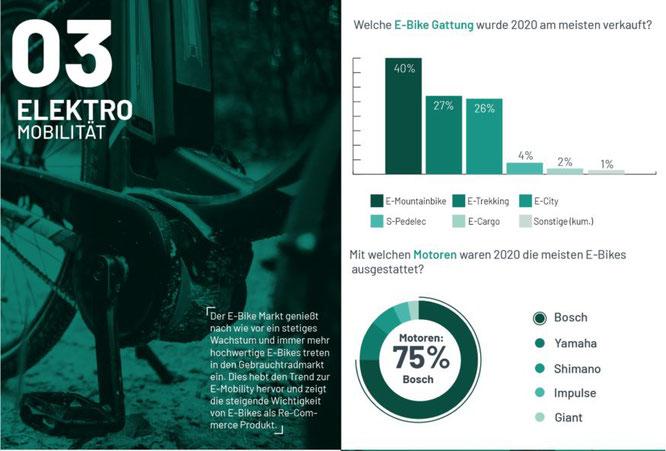 Zahlen & Fakten rund um den Gebrauchtradmarkt 2020 — Elektromobilität  ©Bravobike
