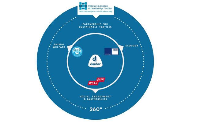 360 ° Corporate Responsibility bei Deuter