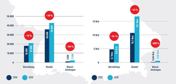 Fahrradwirtschaft ist Umsatz- und Jobmotor in Deutschland - 281.000 Beschäftigte generieren mehr als 37,7 Milliarden Euro
