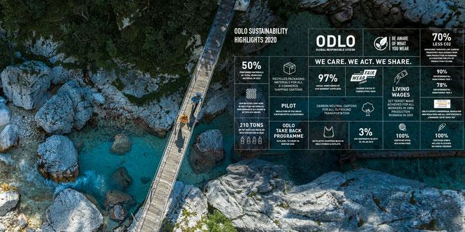 ODLO hat seinen aktuellen Nachhaltigkeitsbericht für das Geschäftsjahr 2019/2020 vorgelegt