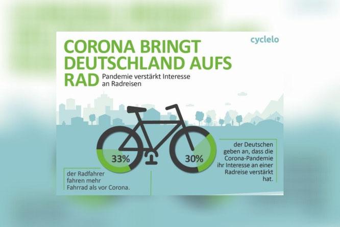 Infografik Radreise 2021